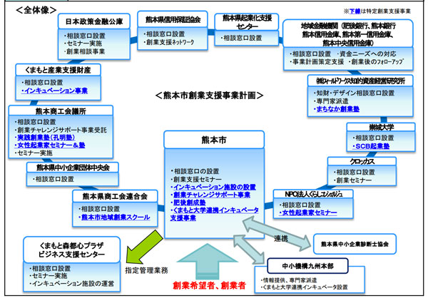 熊本市認定創業支援事業者