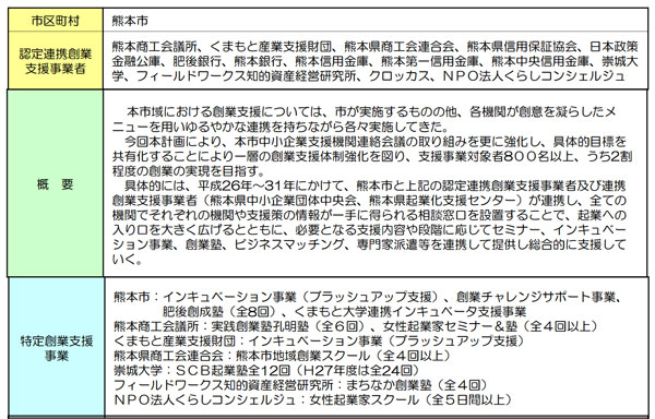 熊本市創業支援